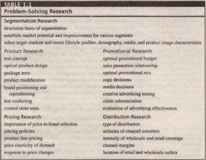 A Classification of Marketing Research