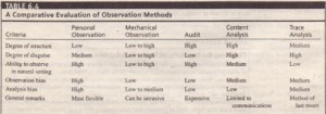 A Comparative Evaluation of Observation Methods