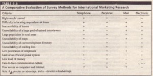 A Comparative Evaluation of Survey Methods for International Marketing Research