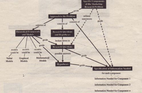 A Concept Map For Problem Definition Marketing Research Assignment