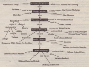 A Concept Map for Cluster Analysis