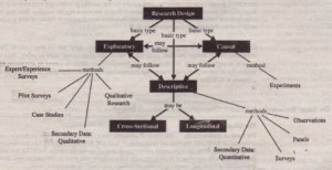 A Concept Map for Research Design