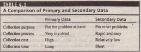 A comparison of Primary and Secondary Data
