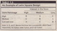 An Example of Latin Square Design