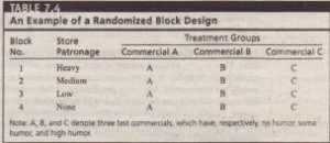 An Example of a Randomized Block Design