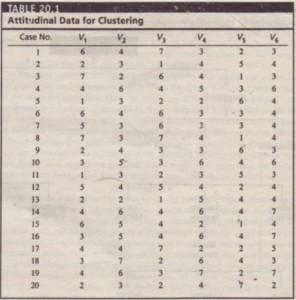Attitudinal Data for Clustering