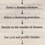 Statistics Associated with Cluster Analysis