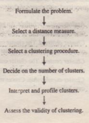 Conducting Cluster Analysis