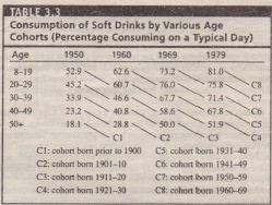 Consumption of Soft Drinks by Various Age Consumption of Soft Drinks by Various Age