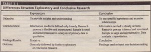 Differences Between Exploratory and Conclusive Research