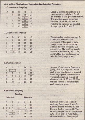 sampling techniques in research pdf