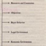 Environmental Context ot the Problem