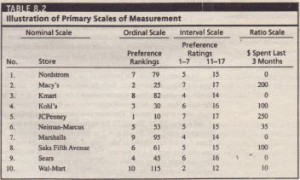 Illustration of Primary Scales of Measurement