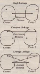 Linkage Methods of Clustering