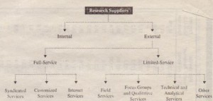 Marketing Research Suppliers