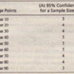 Sampling Final and Initial Sample Size Determination