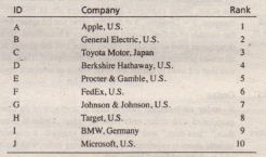 Source Listof TopTen Companies from The World's Most Admired