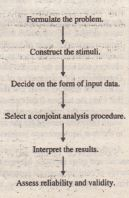 Conducting Conjoint Analysis