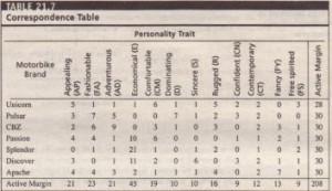 Correspondence Table
