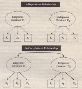 Dependence and Correlational Relationships