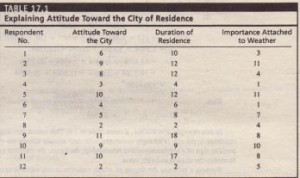 Explaining Attitude Toward the City of Residence