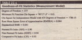 Goodness-of-Fit Statistics (Measurement Model)