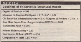 Goodness-of-Fit Statistics (Structural Model)