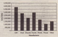 Histogram of Auto Sales by Manufacture'