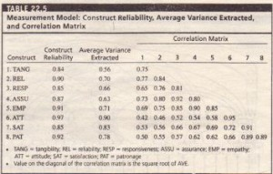 Measurement Model Construct Reliability Average Variance Extracted and Correlation Matrix