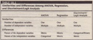 Similarities and Differences Among ANOVA Regression and Discriminant Logit Analysis