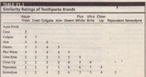 Similarity Ratings of Toothpaste Brands