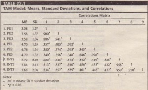 TAM Model Means Standard Deviations and Correlations