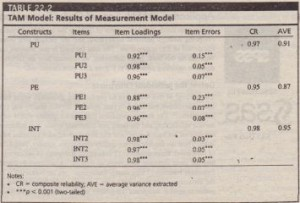 TAM Model Resultsof Measurement Model