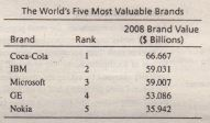 World's Best-Known Brands